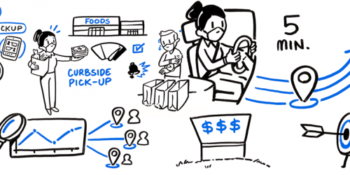 Many stages of click and collect process